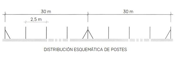 Distribución esquemática de postes de valla