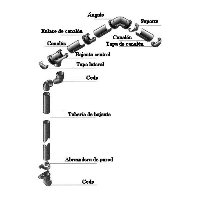 Piezas sistema recogidas de agua