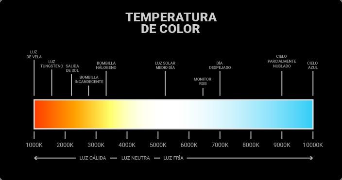 Temperatura color luz led